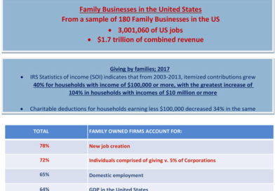 Family Businesses; Jobs, Economic Growth and Charitable Giving