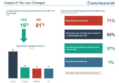 2018 Family Businesses Survey Reveals Commitments, Challenges, & Concerns