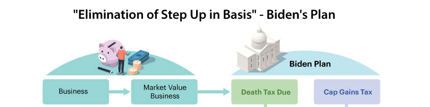 Warning; Elimination of Step Up in Basis could destroy your business!